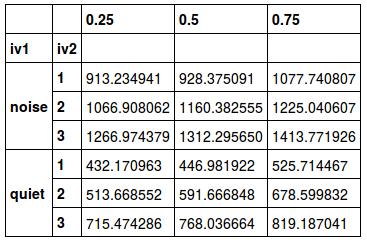 使用熊猫分位数的四分位间距(IQR)