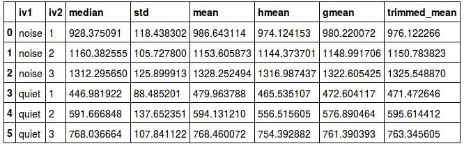 使用Pandas,NumPy和SciPy进行描述性统计。
