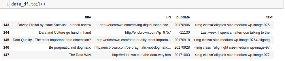 tail of article dataframe