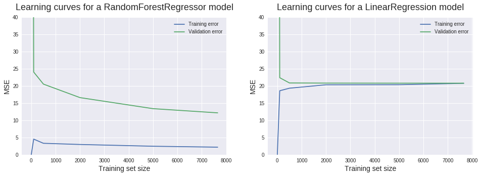 Learning_curves_15_0