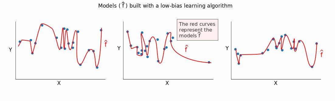 low_bias