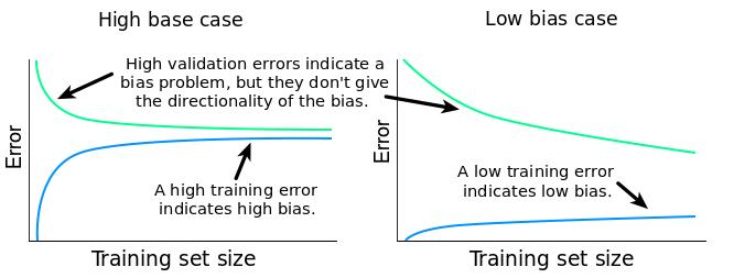 low_high_bias