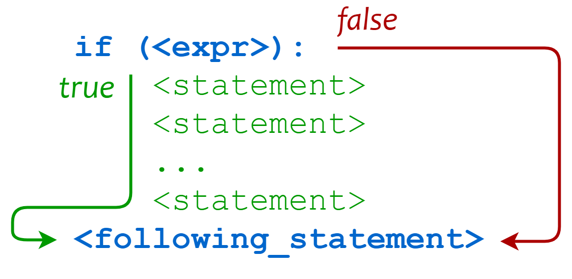 Python条件语句