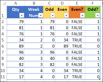 quantities for odd and even weeks