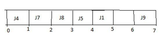 job sequencing 6