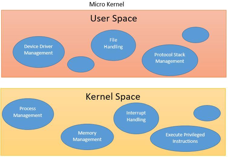 Micro Kernels