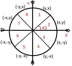 Midpoint circle algo