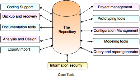 CASE Tools in Software Engineering