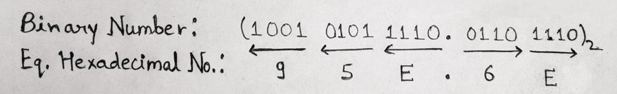 Binary to Hexadecimal Example 3
