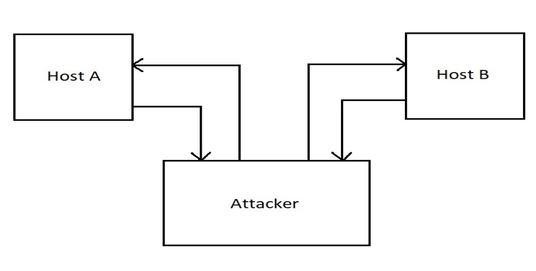 active security attack
