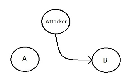 active security attack example 1