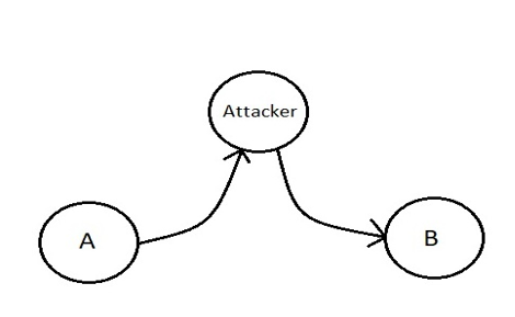 active security attack example 2