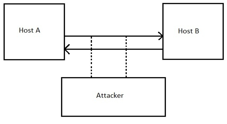 active security attack example 3