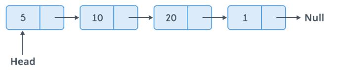 single linked list representation