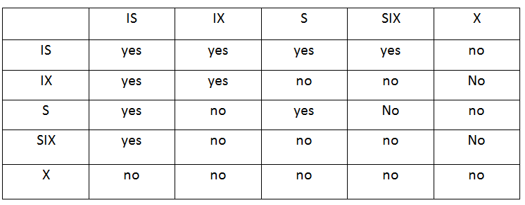Comparative matrix | DBMS