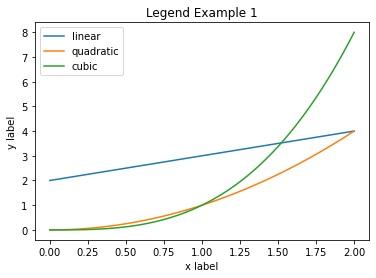 Python   Adding legend to a Plot (1)