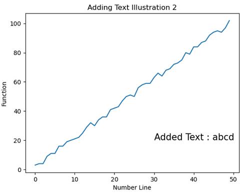 Python | Adding Text to the Plot (2)