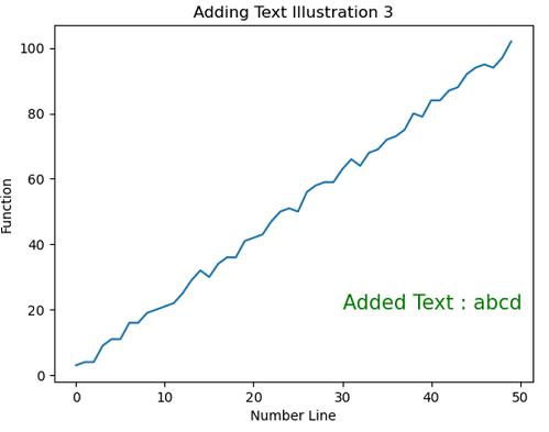 Python | Adding Text to the Plot (3)