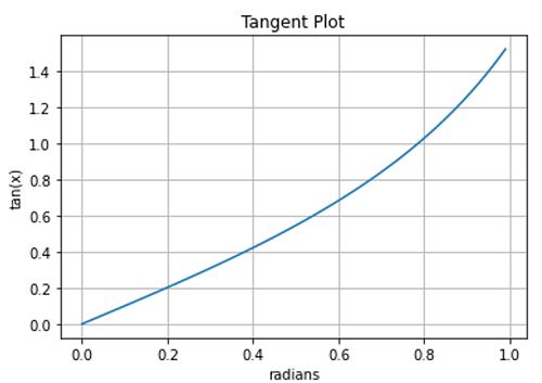 Python   Plotting Trigonometric Functions (3)