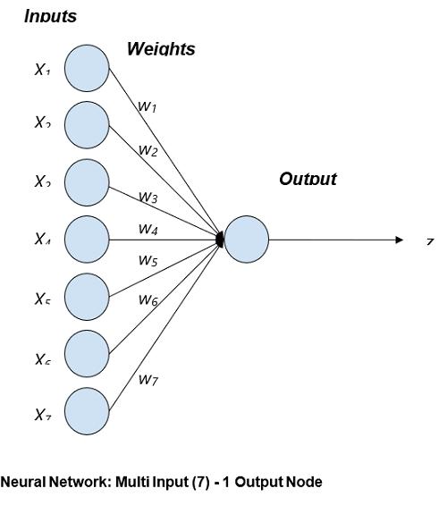 Uni - Layer Neural Network