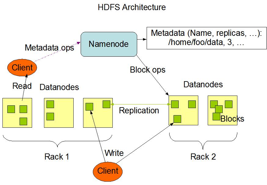 hdfs体系结构