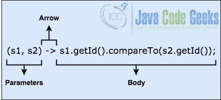 Lambda表达式Java-Lambda表达式