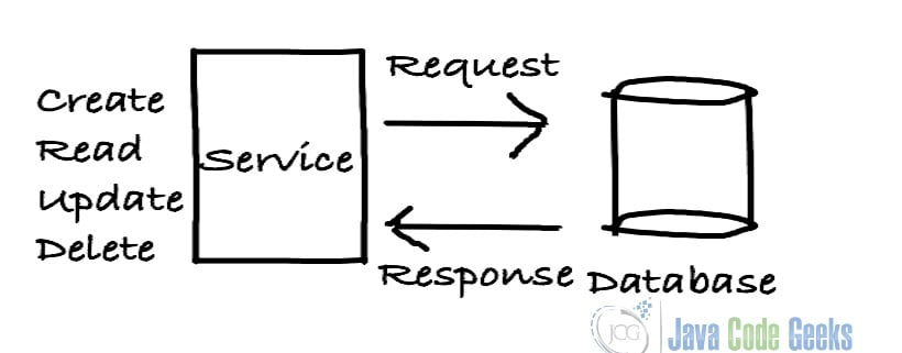 Java开发人员-CRUD操作