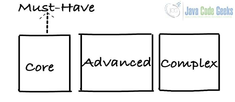 Java开发人员-必备技能
