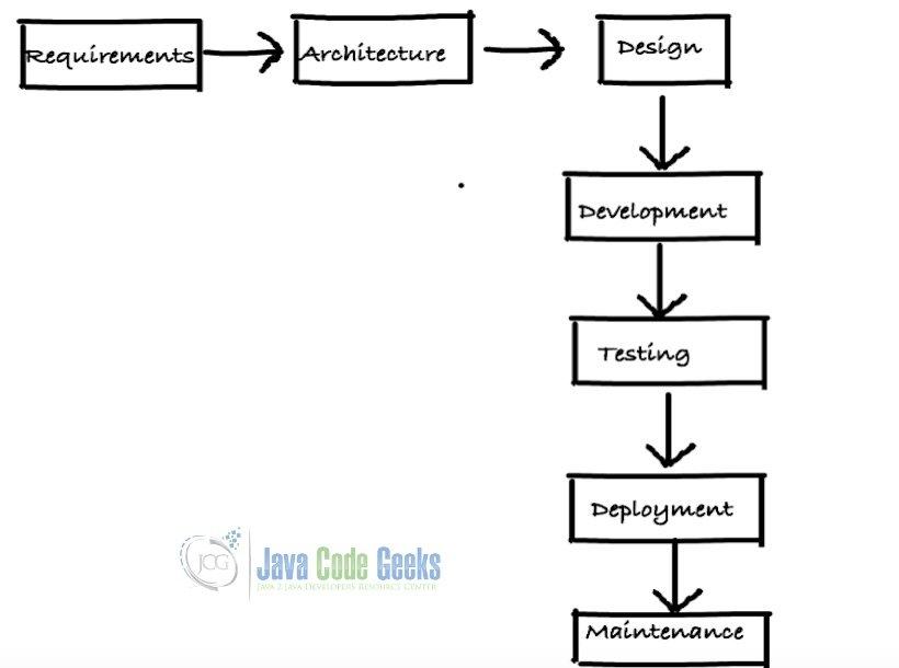 Java开发人员-SDLC