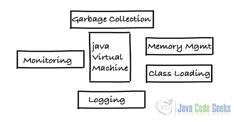 Java开发人员-性能概念
