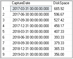 example of Downscaling data
