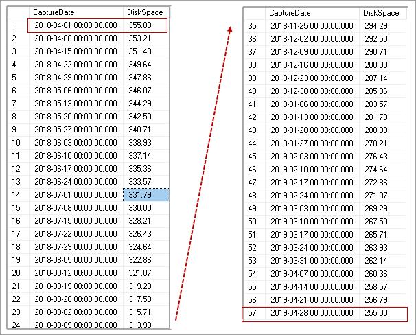 Python SQL Script for Upsampling data