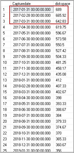 Python SQL Script to Downscaling data