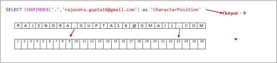 SQL CHARINDEX examples