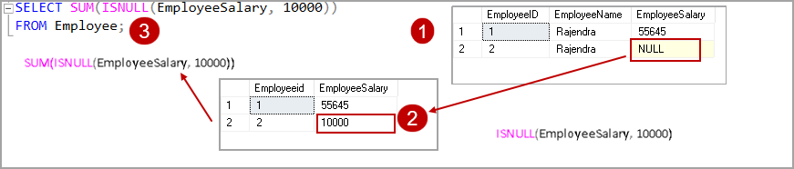 SQL ISNULL in aggregate functions