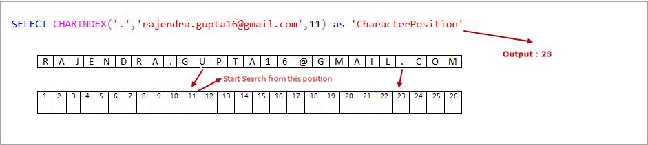 SQL Server CharIndex example