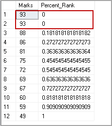 PERCENT_RANK function to calculate SQL Percentile with marks in descending order