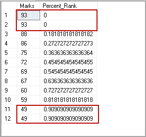 PERCENT_RANK function with duplicate lowest and highest values