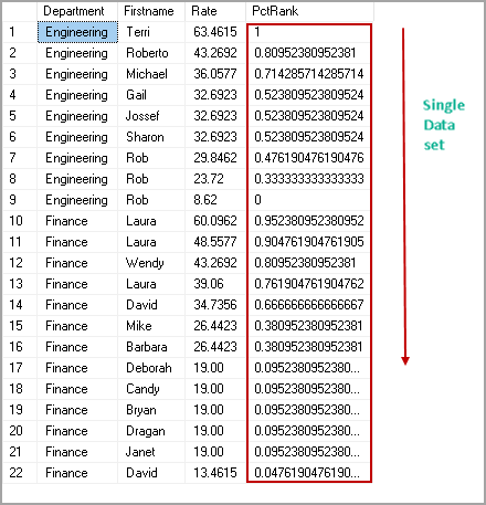 PERCENT_RANK function without PARTITION BY clause
