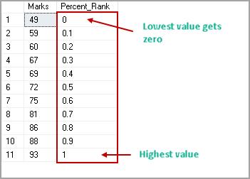 SQL Percentile function