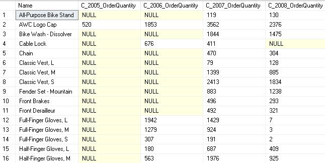 Verify Pivot data