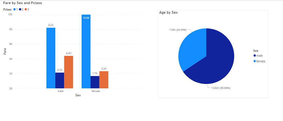 The improved pie chart in the dashboard