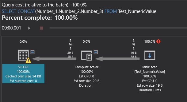Execution plan of the CONCAT function in SQL