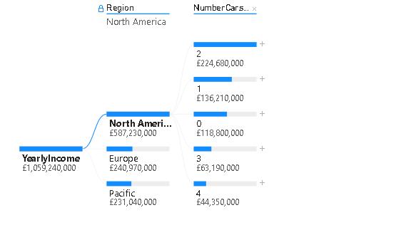 View different region data