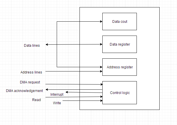 Input/Output Organisation