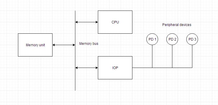 Input/Output Processor