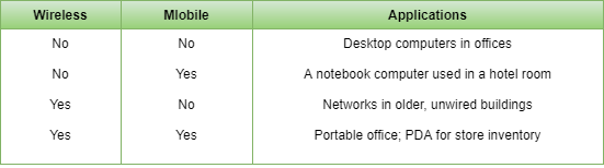 Uses of Computer Networks