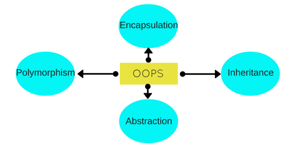 Basic OOPS concepts in c++