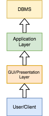 3-tier dbms architecture
