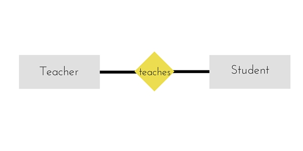ER diagram relationship into table in rdbms